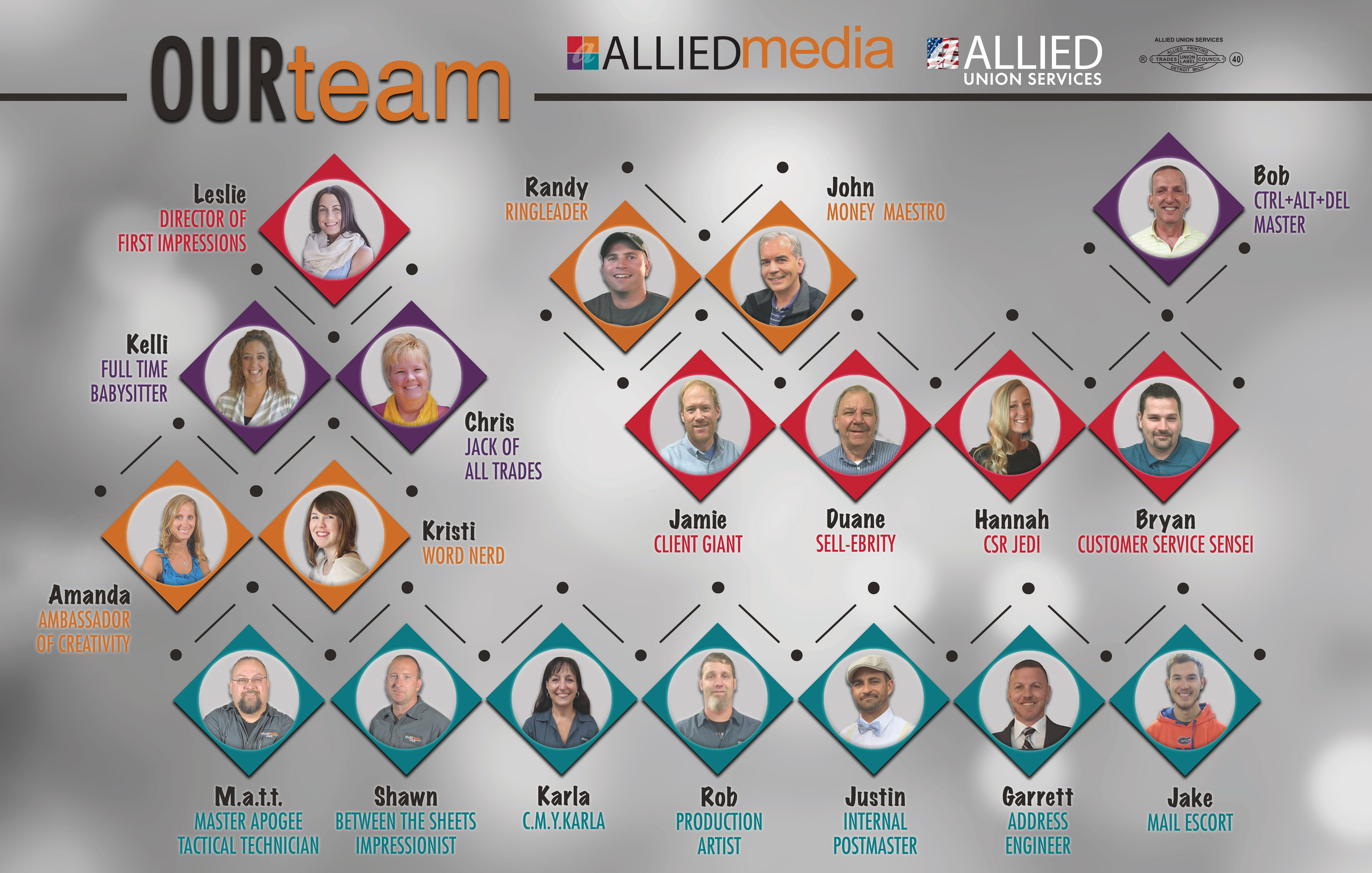 Meet the team of AlliedMedia - put a face to the voice!